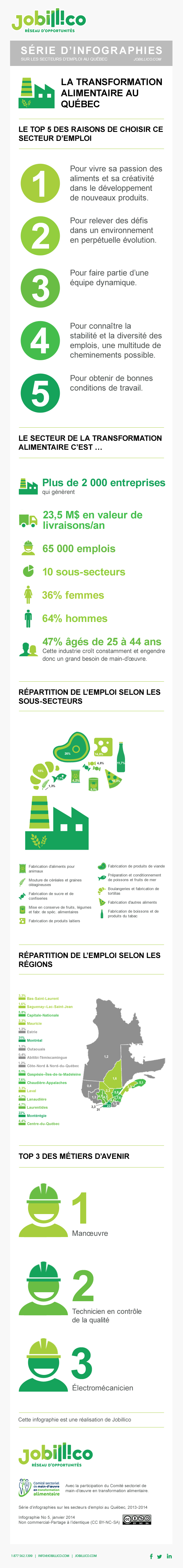infographie-transformation-alimentaire-quebec