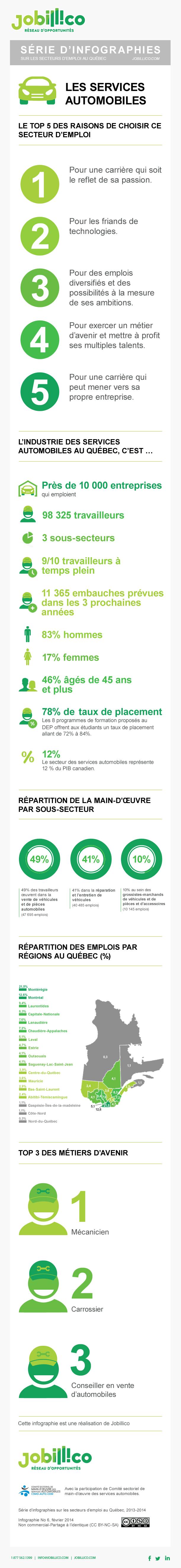 Infographie représentant les chiffres de l'emploi du secteur des services automobiles au Québec