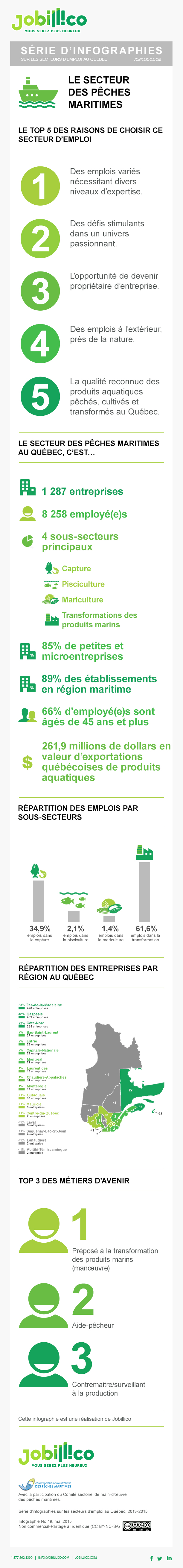 Infographie : Les chiffes de l'emploi dans le secteur des pêches maritimes au Québec