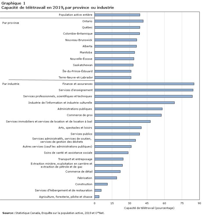 Potentiel de télétravail Canada comment recruter en télétravail en 2021? mode d'emploi - Potentiel de teletravail Canada 700x753 - Comment recruter en télétravail en 2021? Mode d'emploi